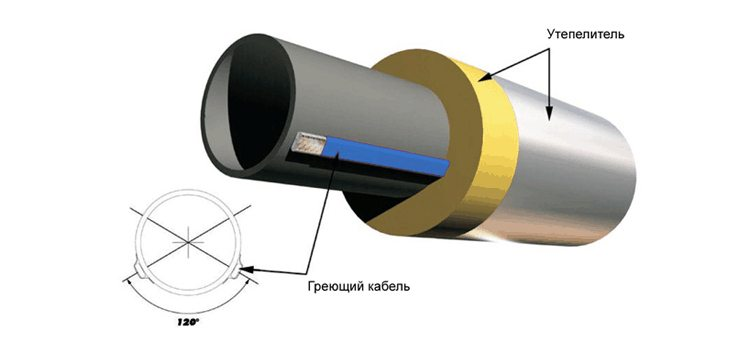 Обогрев труб канализации греющим кабелем