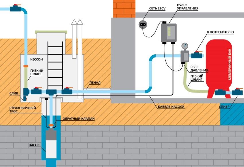 Схема разводк воды